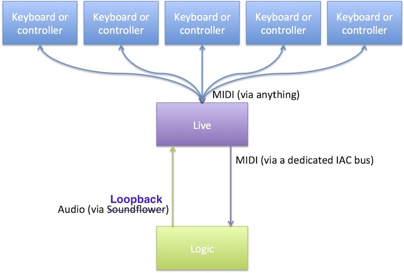 Using Ableton Live to drive Logic Pro X – Mike O'Connor