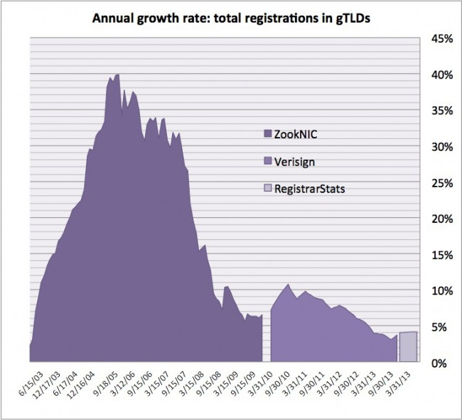 gTLD growth rate